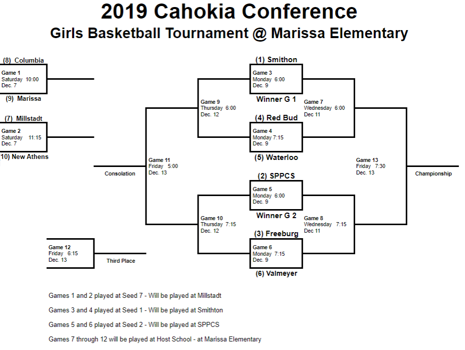 GBB Tourney Bracket